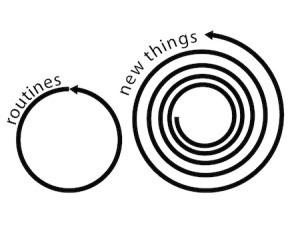routine-spirals